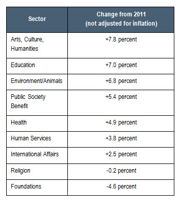 Giving by Sector