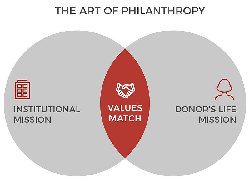 Art-of-Philanthropy