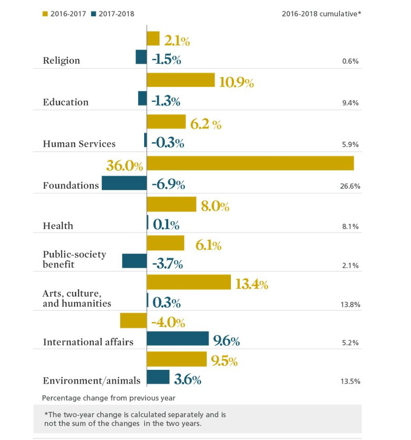 Change-in-Giving-by-Type-of-Recipient-Organization-2018