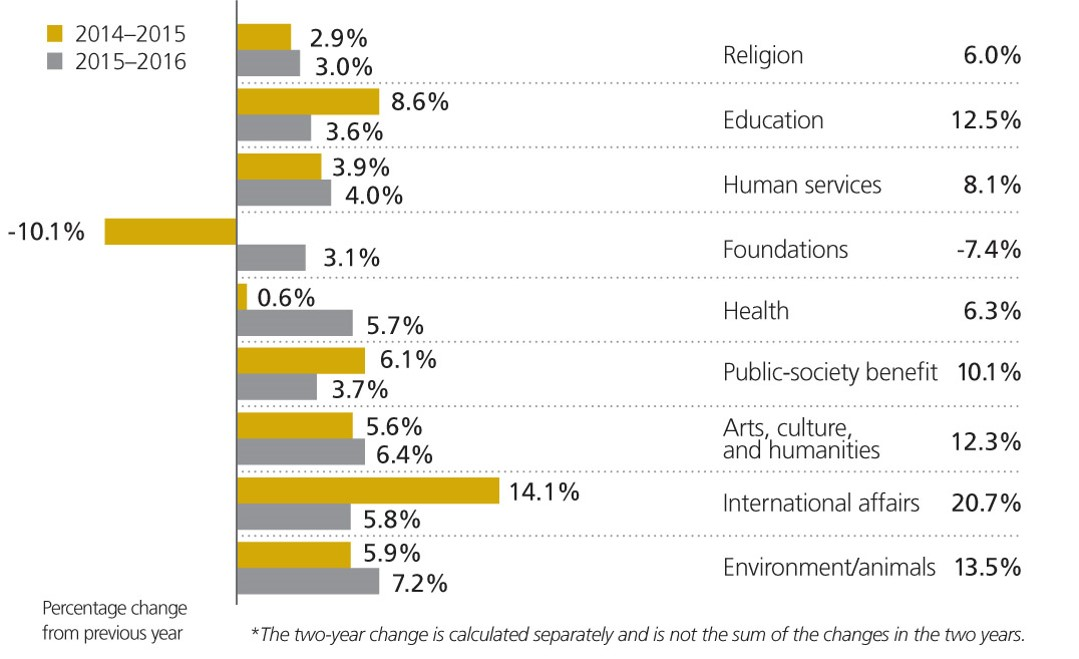 GUSA-2017-changes-in-giving-by-sector.jpg