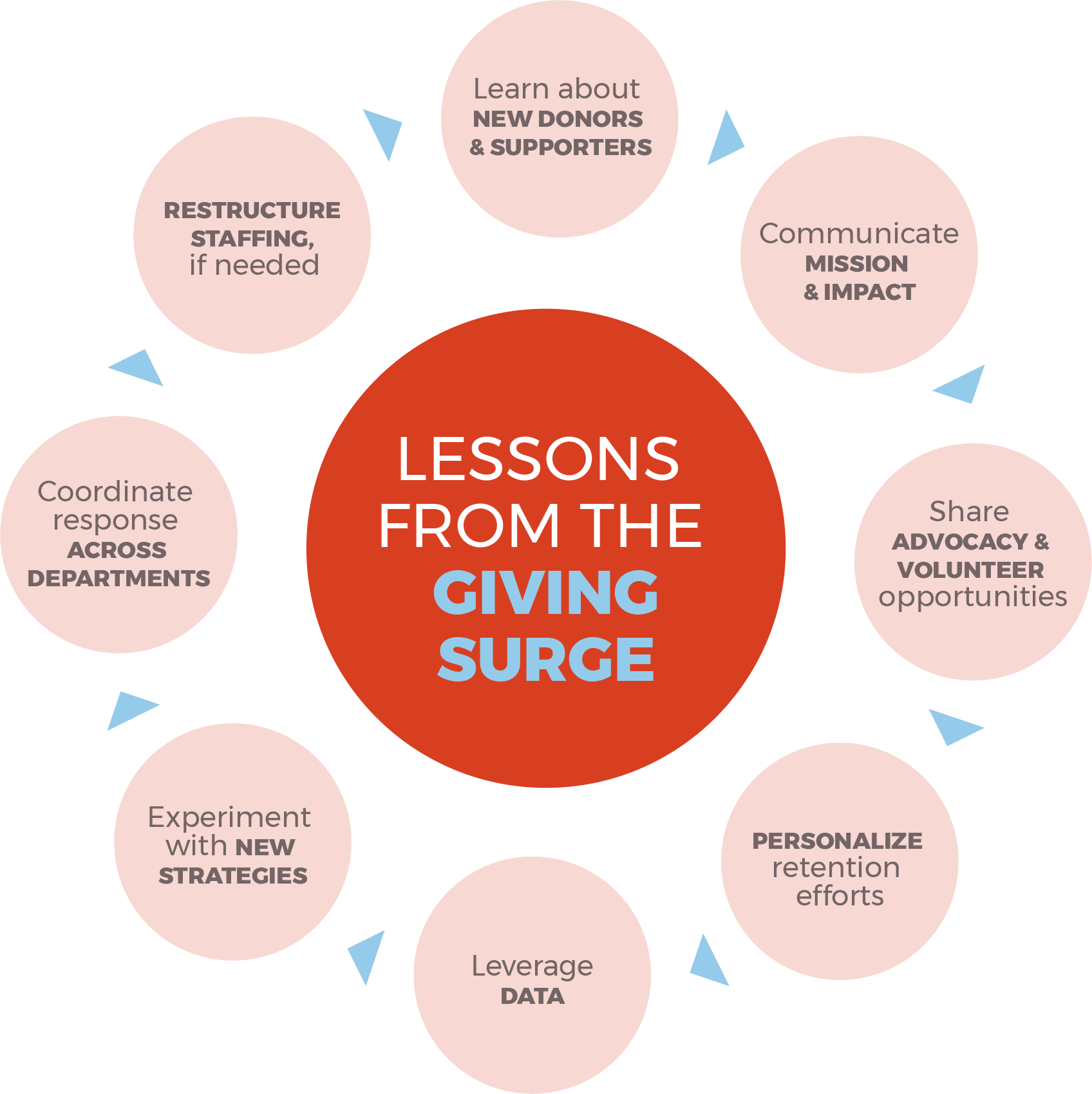 Giving_Surge_Infographic.png