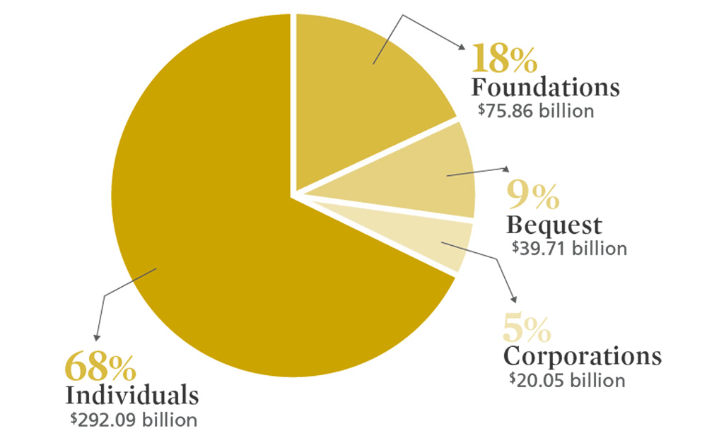 Total-Giving-by-Source-2018