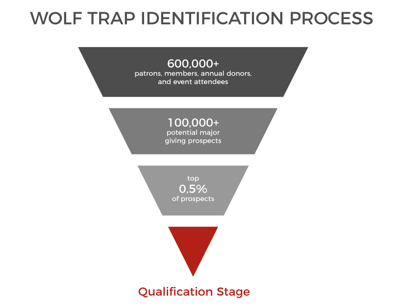 Wolf-Trap-Identification-Funnel.png